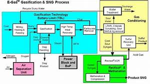 7 5  Sng From Coal  Process  U0026 Commercialization