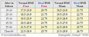 Normalgewicht Berechnen : idealgewicht mit tabelle berechnen gewichtstabelle mit abnehmplan ~ Themetempest.com Abrechnung