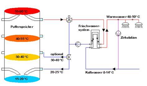 zirkulationsleitung warmwasser einfamilienhaus frischwasserstation shkwissen haustechnikdialog