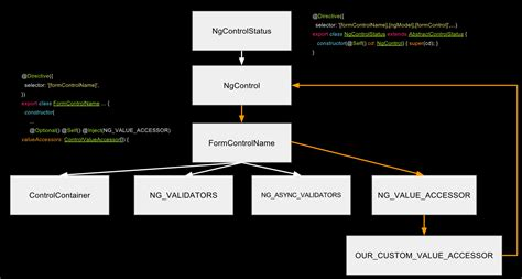 angular2 access template from ts angular access valid value of custom form control