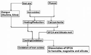 Flow Chart Showing The Formation Of Phases During