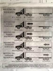 Trailer Sliding Tandem Weight Chart