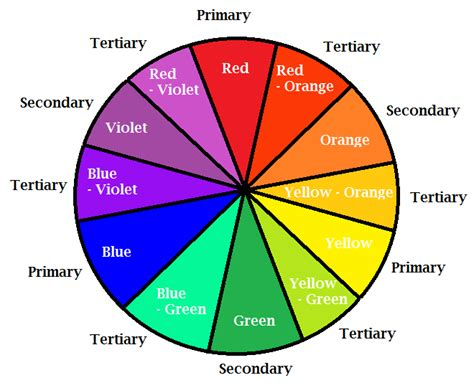 primary color wheel tertiary color wheel images search