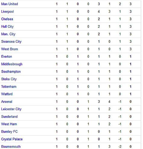 epl live scores and table english premier league live scores and table