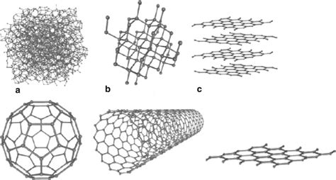 structures   carbon allotropes  amorphous  scientific diagram