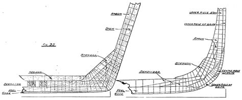 Boat Building Terms And Definitions by Glossary Maritime Archaeology