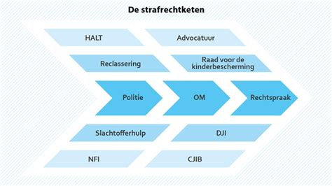 succesfactoren voor ketensamenwerking binnen de overheid