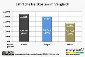 Gasverbrauch Pro Jahr : g nstig heizen mit gas sparen mit gasanbieterwechsel ~ Lizthompson.info Haus und Dekorationen