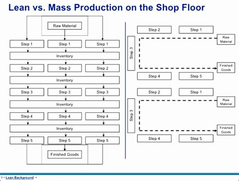 excel flow chart template exceltemplates exceltemplates