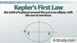 Diagram Keplers Third Law Of Planetary Motion