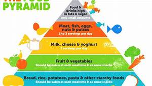 Food Pyramid Picture For Kids 2262787