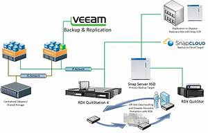 Veeam And Snapserver
