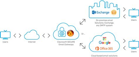 Office 365 Mail Gateway by Clearswift Cloud Email Security Clearswift