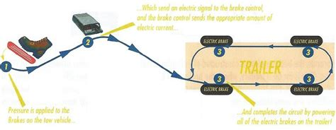 how do electric brakes work