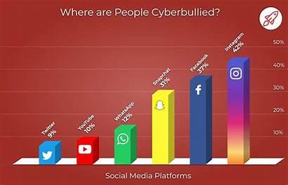 Cyberbullying Bullying Statistics Cyber Social Where Internet