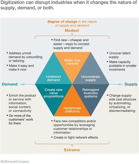 The economic essentials of digital strategy ...