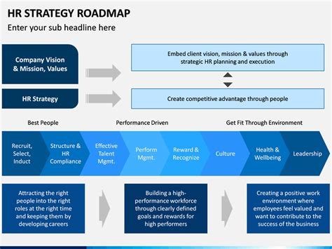 hr strategy roadmap powerpoint template sketchbubble