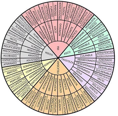 circulo de emociones primarias y secundarias - Buscar con ...
