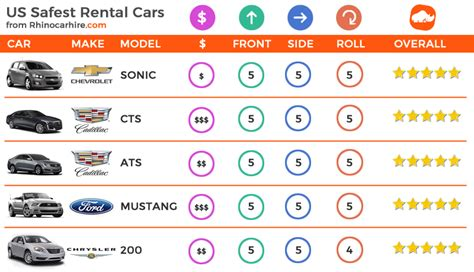 Safest Rental Cars In The Usa