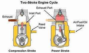 2 Stroke Gas Engine Diagrams : who developed the two stroke cycle sir dugald clerk was ~ A.2002-acura-tl-radio.info Haus und Dekorationen