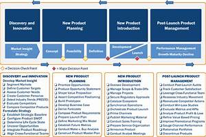 Product Management Life Cycle Model