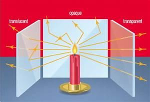The Ray Model Of Light  U2013 Sciencesummative