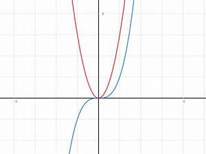 Steigung In Einem Punkt Berechnen Ableitung : funktionsterm zu graph angeben und ableitungsfunktion bestimmen mathelounge ~ Themetempest.com Abrechnung