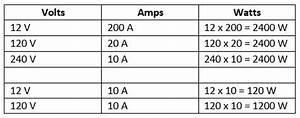 Watt Volt Ampere : how it works generator volts and amps for power in ~ A.2002-acura-tl-radio.info Haus und Dekorationen