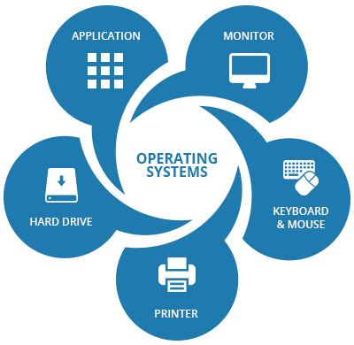 operating systems supraits