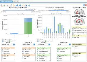 Management Dashboard Examples