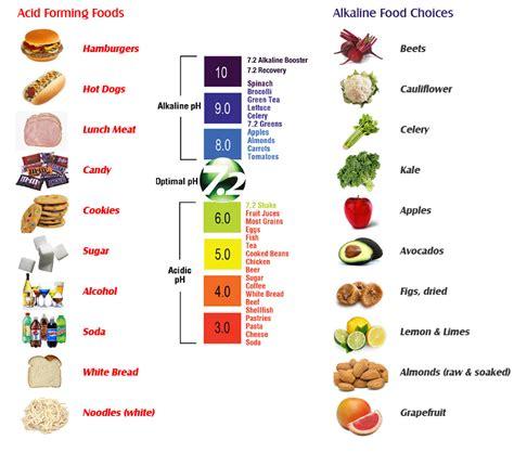 alkaline foods vs acid forming foods nourishing