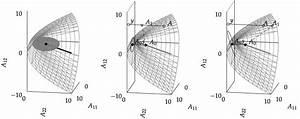 Probabilistic Methods for Linear Algebra | Probabilistic ...