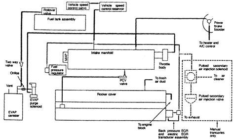 1999 Kium Sportage Wiring Schematic by Repair Guides Vacuum Diagrams Vacuum Diagrams