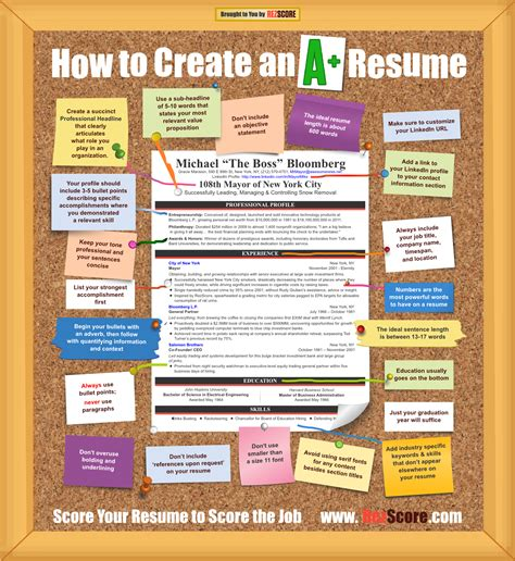 infographic how to create an a cv the career coach