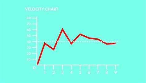 Velocity And Burndown Charts