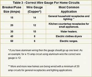 Common Wire Sizes