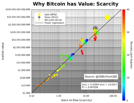 Stock to flow is defined as a relationship between production and current stock that is out there. Bitcoin Stock-to-Flow Model is Massively Overhyped ...
