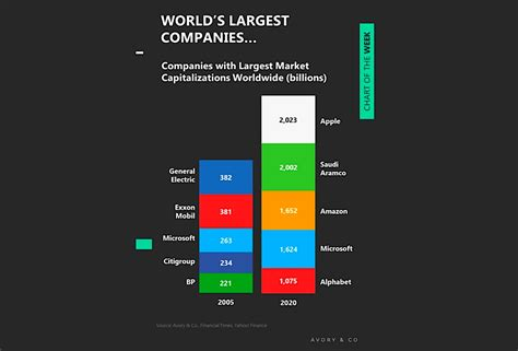 Largest Companies In The World Dominated By Technology ...