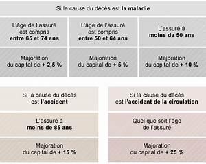 Garantie Accident De La Vie Groupama : assurance deces tr voux ~ Medecine-chirurgie-esthetiques.com Avis de Voitures