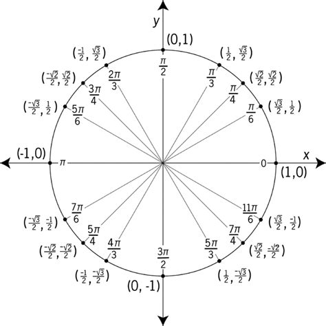 unit circle labeled  special angles  values