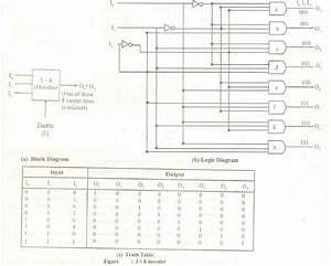 Explain A 3 X 8 Decoder Using Not And And Gates  8m