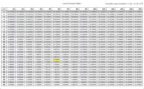 mortgage interest rate table present value of annuity table www pixshark com images