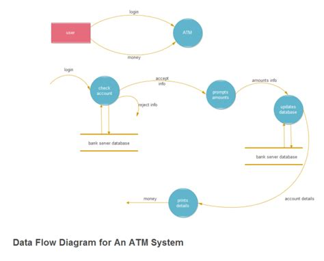 atm system data flow examples  templates