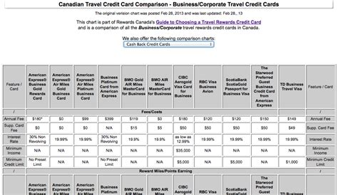 Credit Card Comparison Chart Makeup Artist Business Cards Quotes How To Print With Avery Template Add Logo The Creator Thick Black And Letterhead Templates Best Nice Multiple Logos
