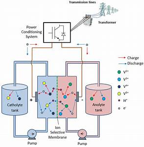 Schematic Diagram Of Vanadium Redox Flow Battery Energy Storage System