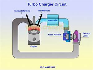Find Out How A Turbocharger Works