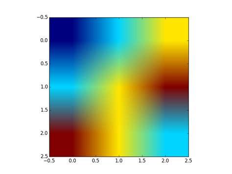 Numpy Tile 2d Array by Python Plot 2d Numpy Array Stack Overflow