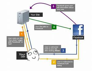Adding Facebook Login Feature To Any Website