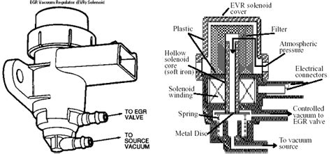 Exhaust Gas Recirculation Egr Circuit
