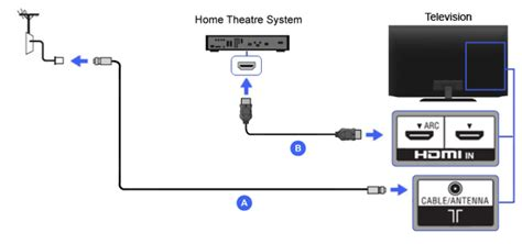 Samsung Tv Sound Bar Connection Diagram by How To Connect My Home Theater To My Led Tv And Settop Box